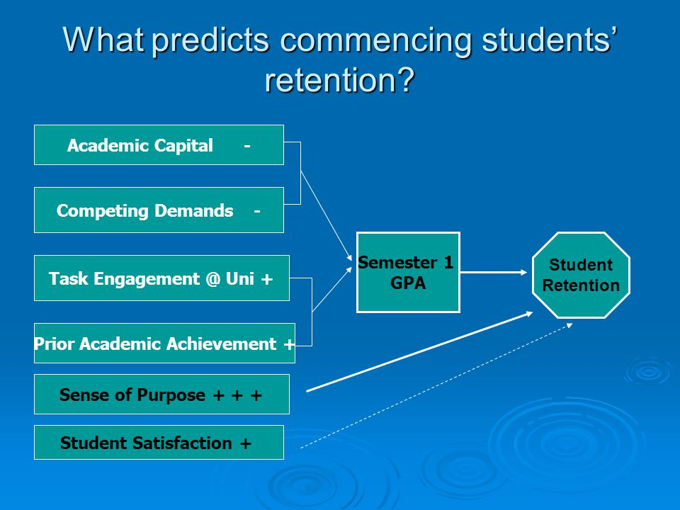 What predicts commencing students' retention.