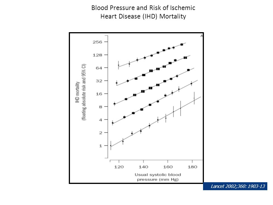 Blood Pressure and Risk of Ischemic Heart Disease (IHD) Mortality Lancet 2002;360: 1903-13