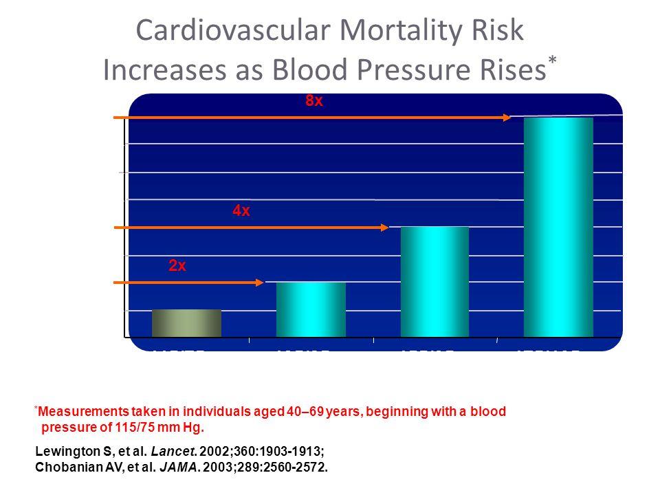 Lewington S, et al. Lancet. 2002;360:1903-1913; Chobanian AV, et al.