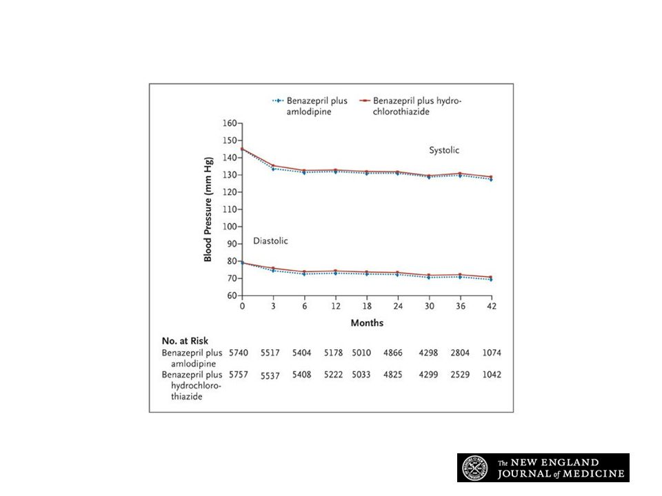 Effects of Treatment on Systolic and Diastolic Blood Pressure over Time Jamerson K et al.