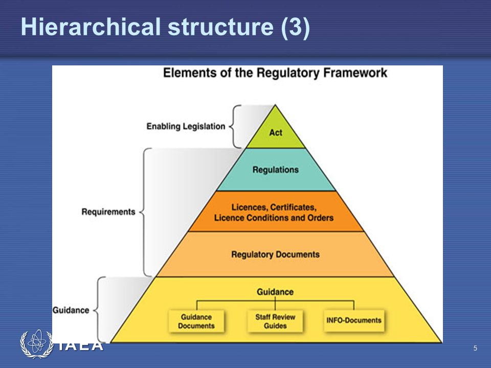 Principal requirements Detailed requirements Practice specific requirements or guidance Legislation Regulations Codes of practice Hierarchical structure (4)