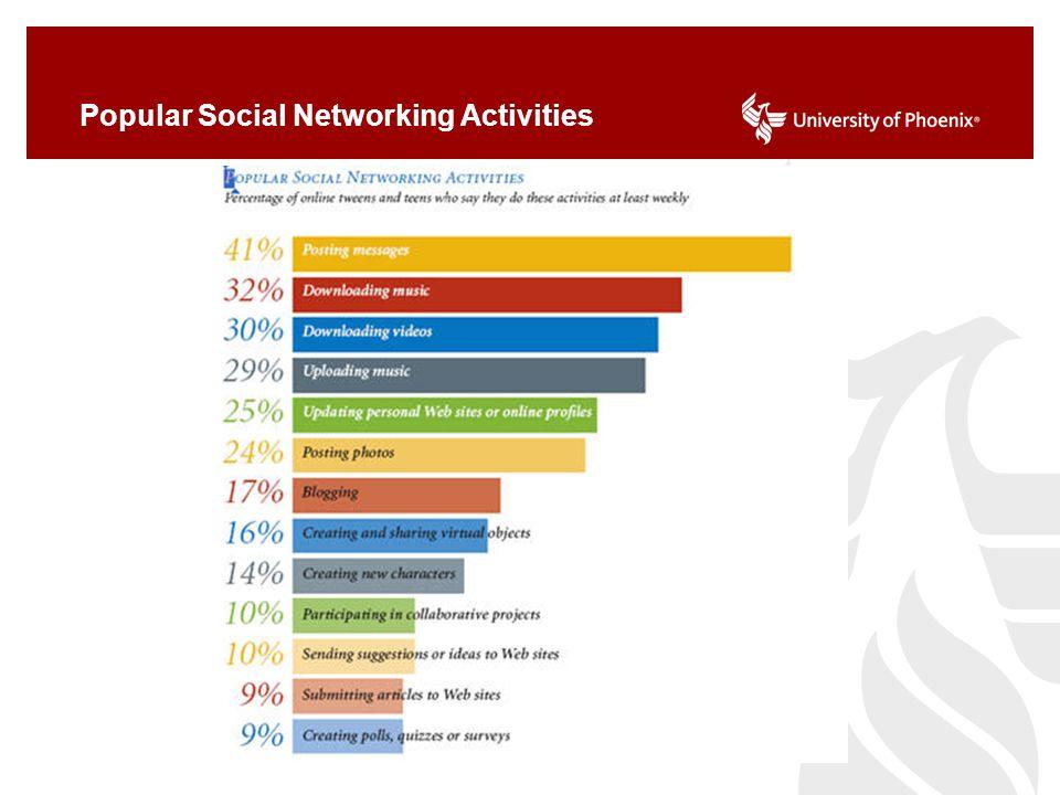 Popular Social Networking Activities