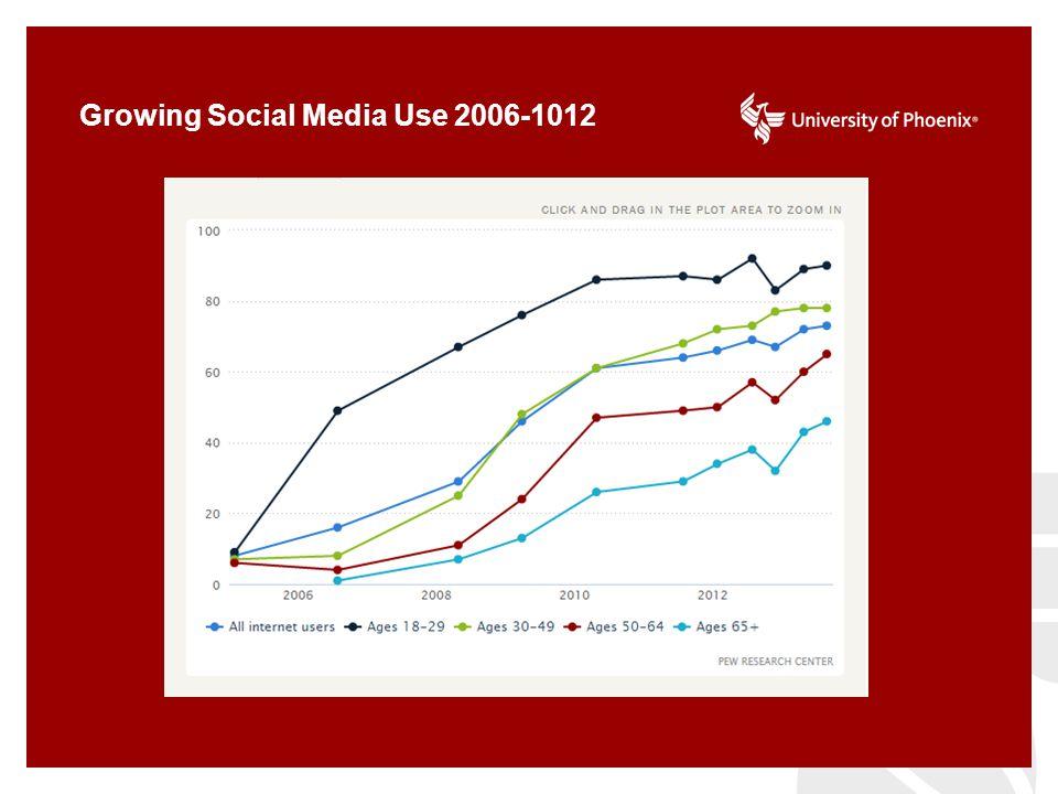 Growing Social Media Use 2006-1012 55%