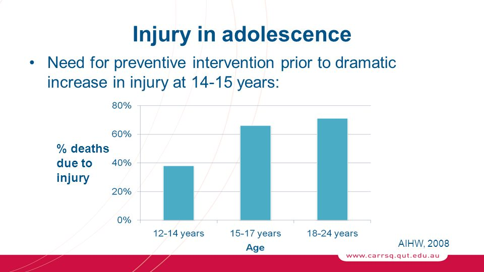 Injury in adolescence Need for preventive intervention prior to dramatic increase in injury at 14-15 years: % deaths due to injury AIHW, 2008