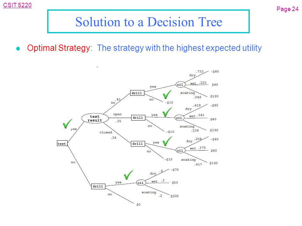 CSIT 5220 Solution to a Decision Tree l Optimal Strategy: The strategy with the highest expected utility Page 24