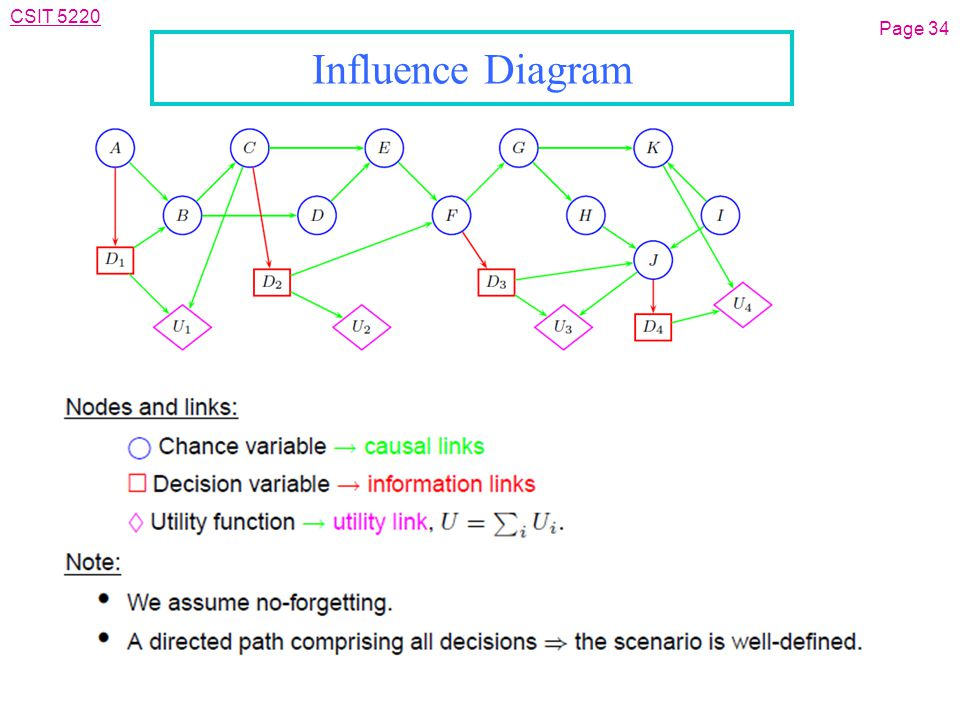 CSIT 5220 Influence Diagram Page 34