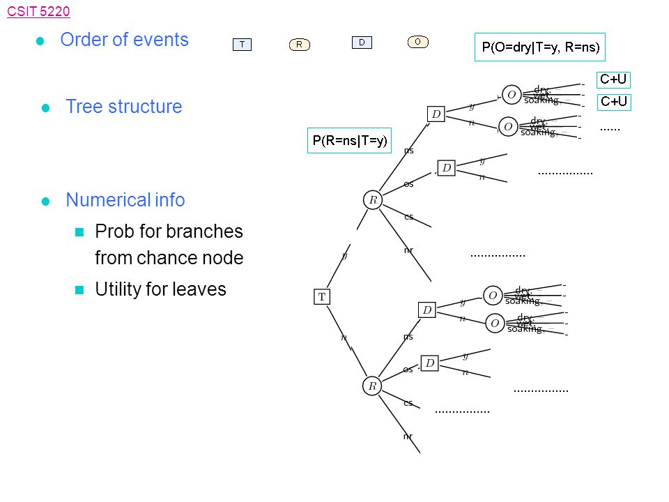 CSIT 5220 l Order of events l Tree structure l Numerical info n Prob for branches from chance node n Utility for leaves