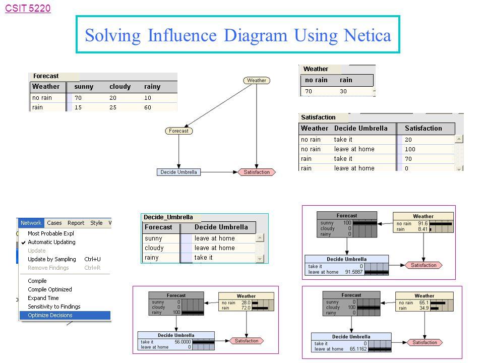 CSIT 5220 Solving Influence Diagram Using Netica