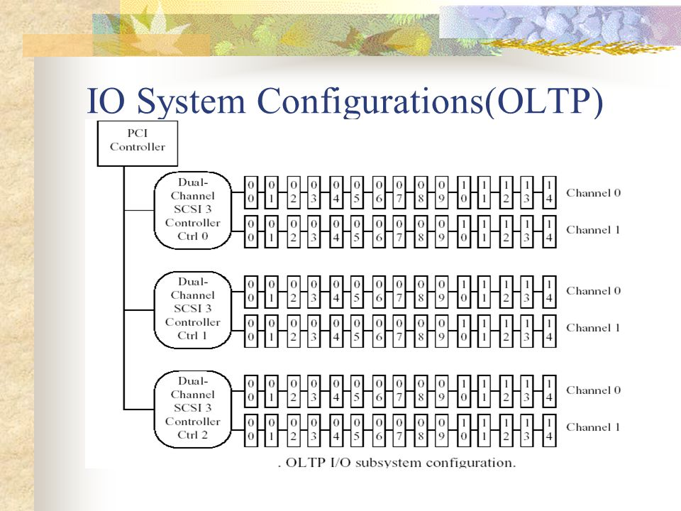 IO System Configurations(OLTP)