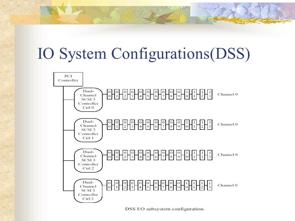 IO System Configurations(DSS)