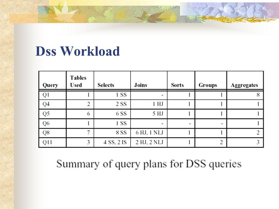 Dss Workload