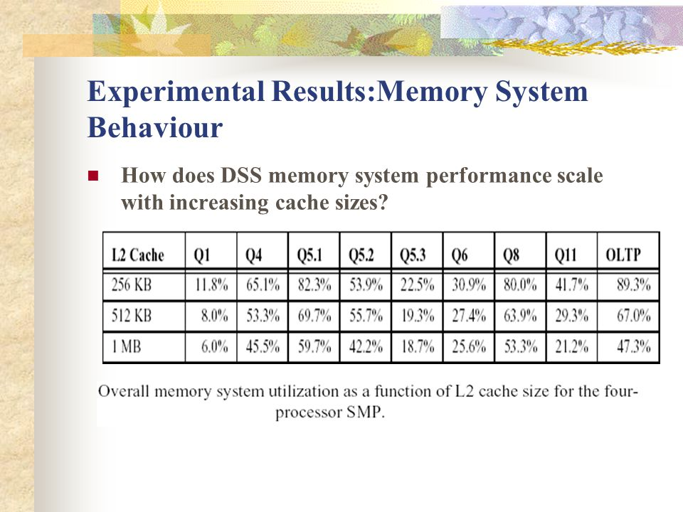 Experimental Results:Memory System Behaviour How does DSS memory system performance scale with increasing cache sizes