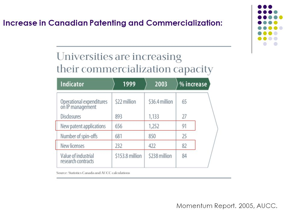 Increase in Canadian Patenting and Commercialization: Momentum Report. 2005, AUCC.
