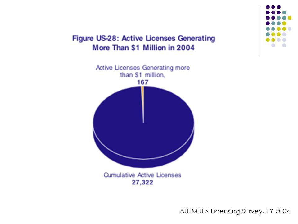 AUTM U.S Licensing Survey, FY 2004