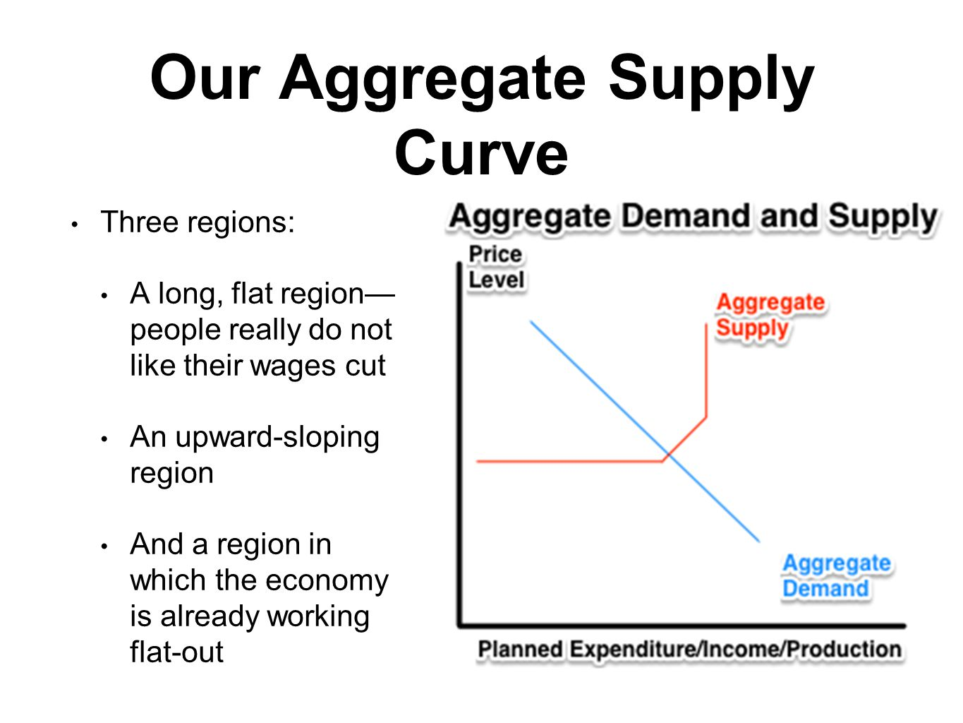 Our Aggregate Supply Curve II Where is the aggregate supply curve.