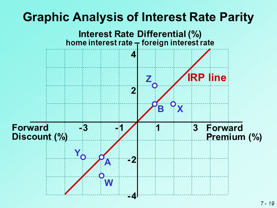 7 - 19 Graphic Analysis of Interest Rate Parity IRP line Interest Rate Differential (%) home interest rate – foreign interest rate Forward Premium (%)