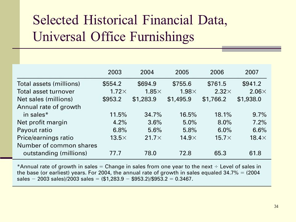 34 Selected Historical Financial Data, Universal Office Furnishings