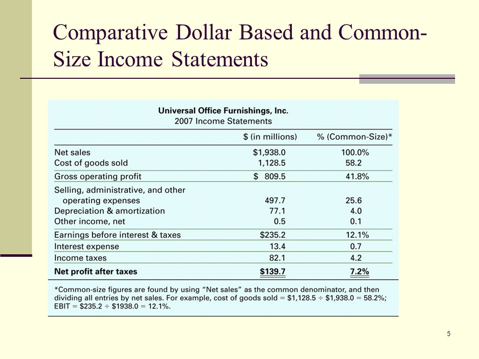 5 Comparative Dollar Based and Common- Size Income Statements
