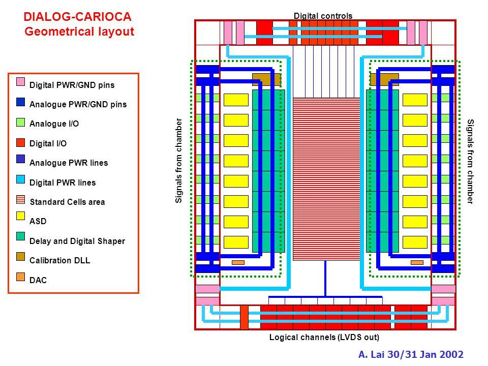 A. Lai 30/31 Jan 2002 DIALOG-CARIOCA Geometrical layout Digital PWR/GND pins Analogue PWR/GND pins Analogue I/O Digital I/O Analogue PWR lines Digital