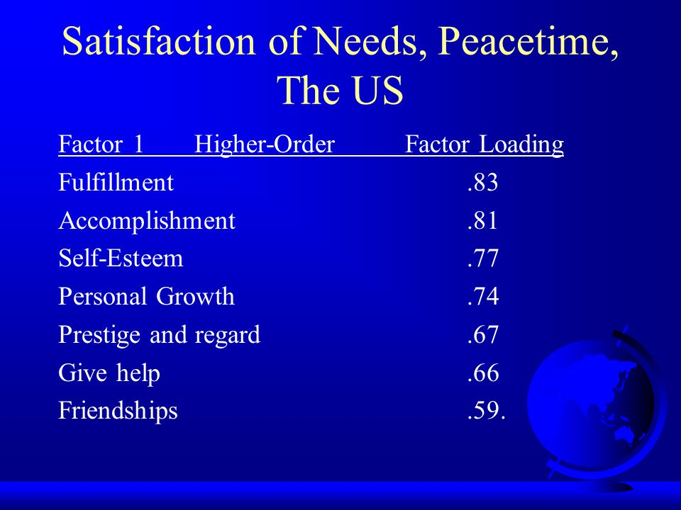 Satisfaction of Needs, Middle East Needs Peacetime Wartime t Food3.753.52 2.71* Own Life3.953.50 5.17* Family4.073.77 4.37* Country3.583.40 2.63* Friendships3.783.51 3.32* The Most Satisfied Water 4.00 Water 3.87 The Least Satisfied Self-Esteem 3.55 Fulfillment 3.37.