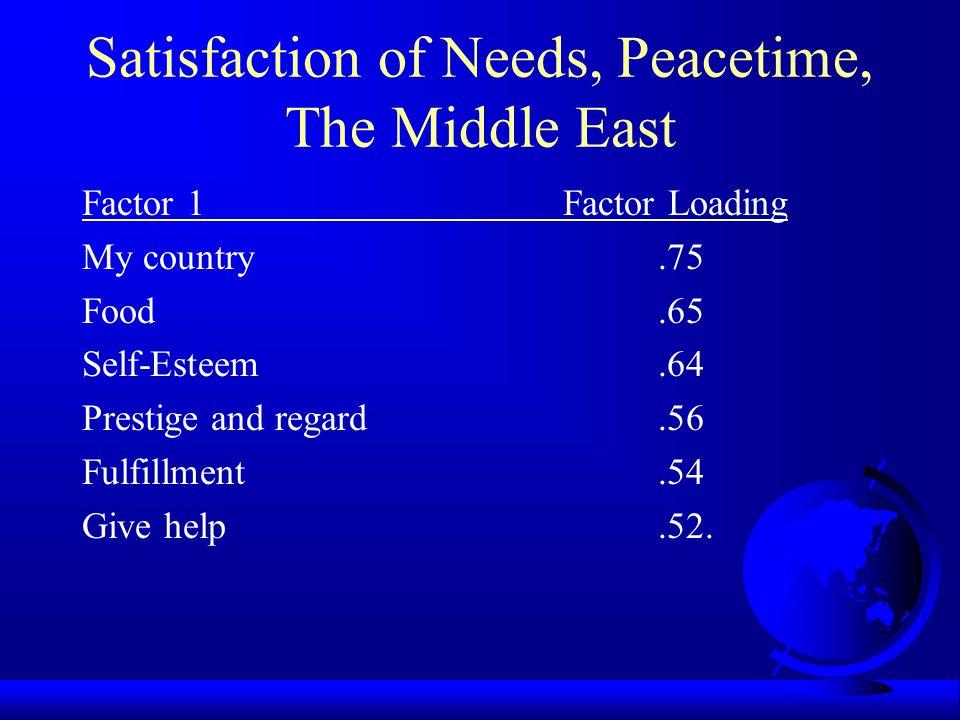Three Levels of Needs