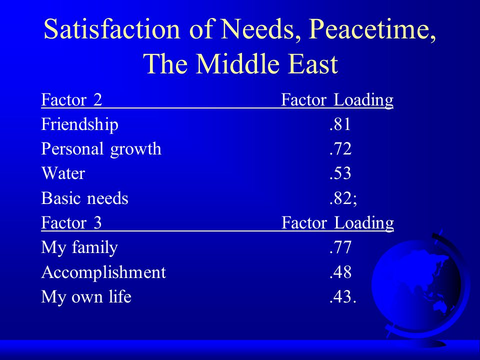 Satisfaction of Needs, Peacetime, The Middle East Factor 1 Factor Loading My country.75 Food.65 Self-Esteem.64 Prestige and regard.56 Fulfillment.54 Give help.52.