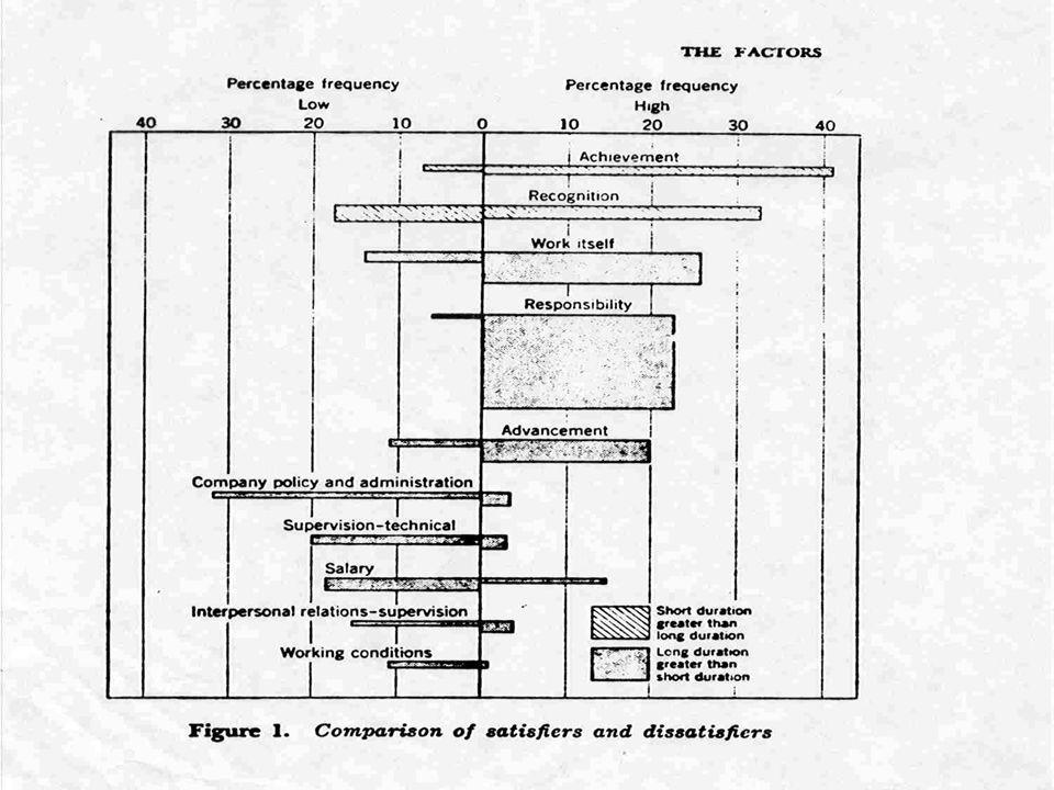 Herzberg's Motivator-Hygiene Theory Motivators:Hygiene Factors: Job ContentJob Context Intrinsic Extrinsic SatisfactionDissatisfaction