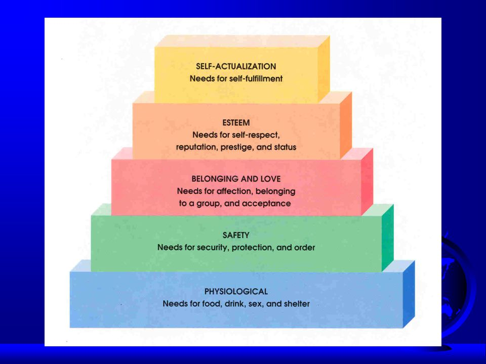 Maslow's Hierarchy of Needs Self Actualization Self-Esteem Social, Belongingness Safety and Security Physiological