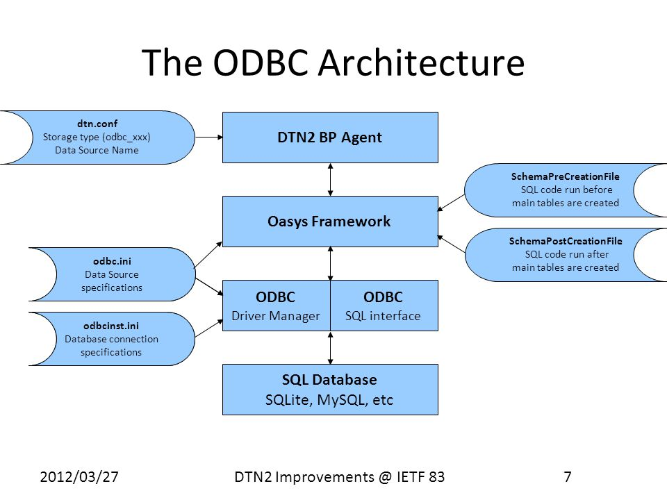 2012/03/27 DTN2 Improvements @ IETF 83 8 Auxiliary Tables Mitre project required independent tables for use with routing – Just add to the schema NetInf project needs certain information broken out from data blob – Requires extra work in DTN2 and Oases – Just need bundles_aux for now