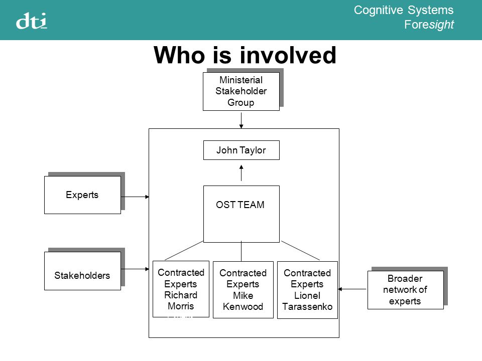 Cognitive Systems Foresight Who is involved John Taylor OSOSTT Flooding Team (4 Civil Servants) Contracted Experts Richard Morris Experts Contracted E