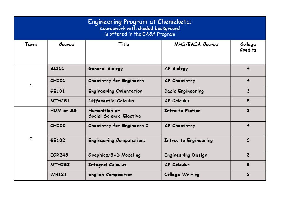 Engineering Program at Chemeketa: Coursework with shaded background is offered in the EASA Program TermCourseTitleMHS/EASA CourseCollege Credits 1 BI1