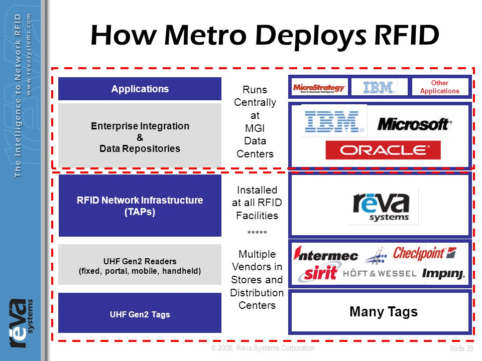 © 2008, Reva Systems Corporation Slide 35 How Metro Deploys RFID UHF Gen2 Readers (fixed, portal, mobile, handheld) UHF Gen2 Tags RFID Network Infrast