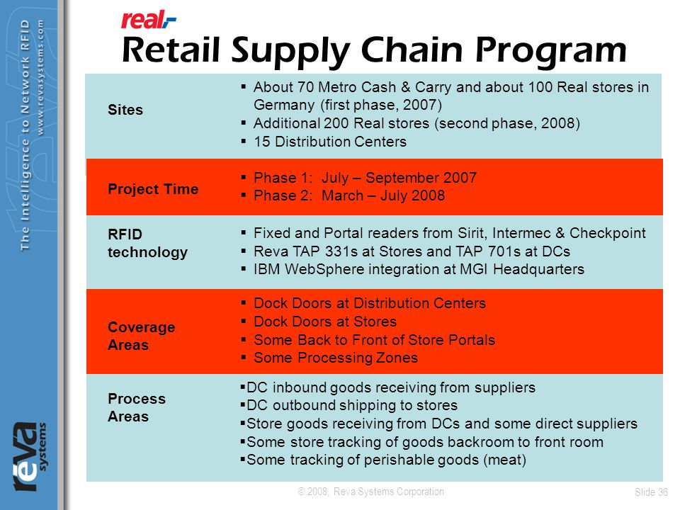 © 2008, Reva Systems Corporation Slide 36 Retail Supply Chain Program  About 70 Metro Cash & Carry and about 100 Real stores in Germany (first phase,
