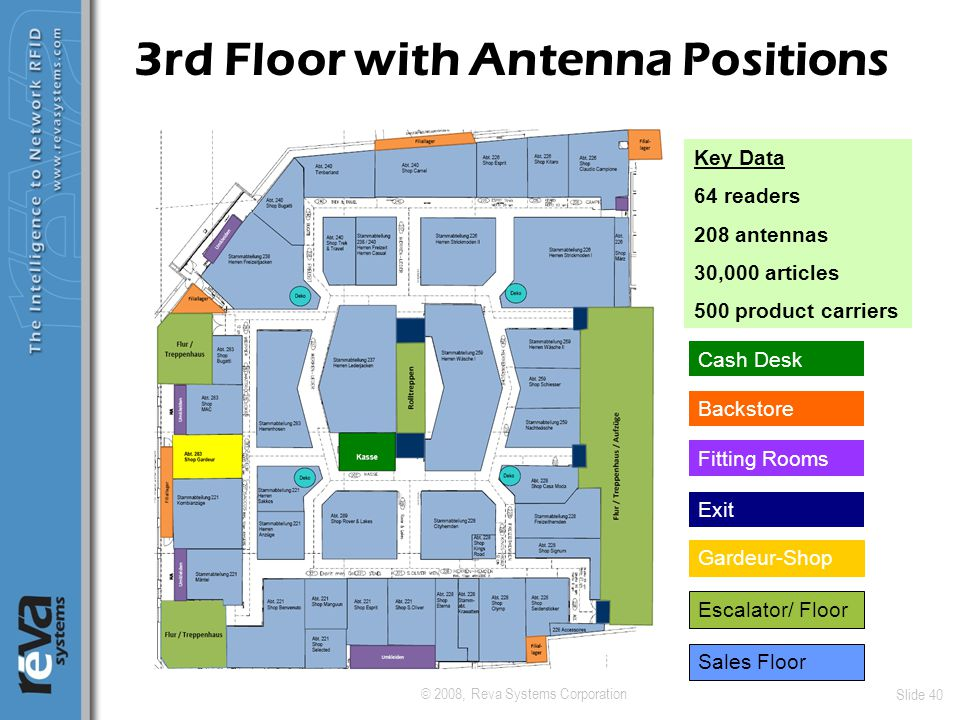 © 2008, Reva Systems Corporation Slide 40 3rd Floor with Antenna Positions Escalator/ Floor Sales Floor Cash Desk Backstore Fitting Rooms Exit Gardeur