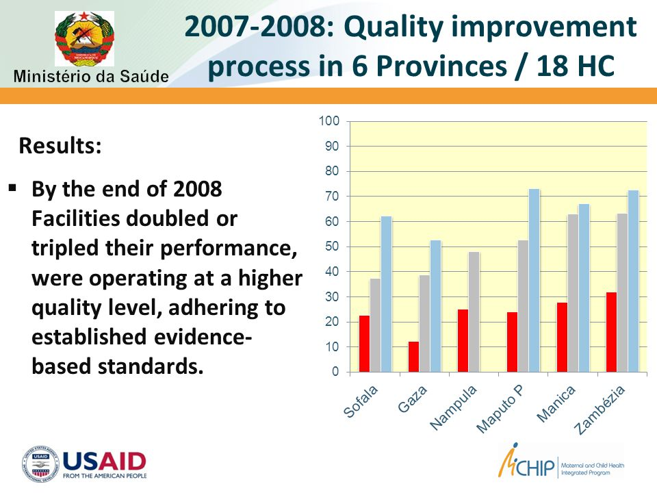 2007-2008: Quality improvement process in 6 Provinces / 18 HC Results:  By the end of 2008 Facilities doubled or tripled their performance, were operating at a higher quality level, adhering to established evidence- based standards.