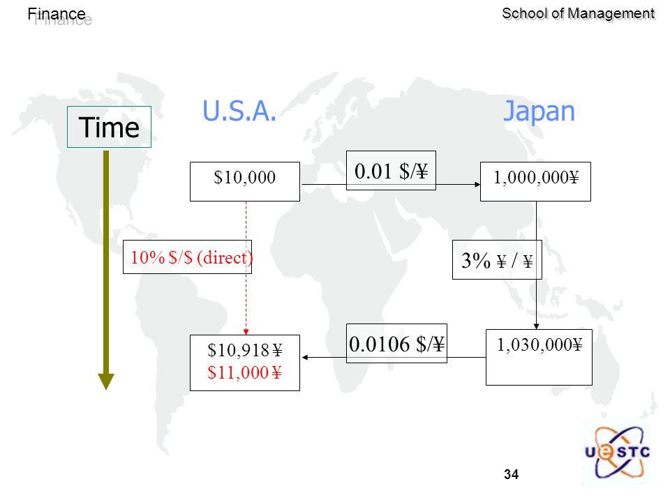 34 Finance School of Management $10,000 $10,918 ¥ $11,000 ¥ 1,000,000¥ 1,030,000¥ Time 10% $/$ (direct) 0.01 $/¥ 3% ¥ / ¥ 0.0106 $/¥ U.S.A.Japan