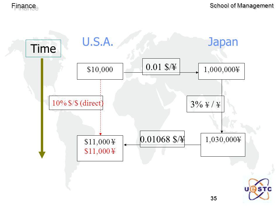 35 Finance School of Management $10,000 $11,000 ¥ 1,000,000¥ 1,030,000¥ Time 10% $/$ (direct) 0.01 $/¥ 3% ¥ / ¥ 0.01068 $/¥ U.S.A.Japan