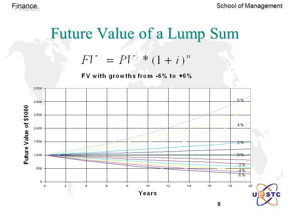 9 Finance School of Management Future Value of a Lump Sum