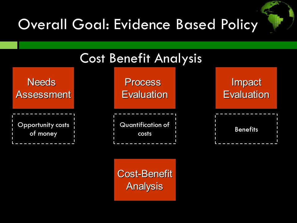 Overall Goal: Evidence Based Policy Cost-BenefitAnalysis Process Evaluation ImpactEvaluationNeedsAssessment Opportunity costs of money Quantification of costs Benefits Cost Benefit Analysis