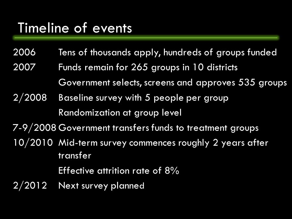 Timeline of events 2006 Tens of thousands apply, hundreds of groups funded 2007Funds remain for 265 groups in 10 districts Government selects, screens and approves 535 groups 2/2008Baseline survey with 5 people per group Randomization at group level 7-9/2008Government transfers funds to treatment groups 10/2010Mid-term survey commences roughly 2 years after transfer Effective attrition rate of 8% 2/2012Next survey planne d