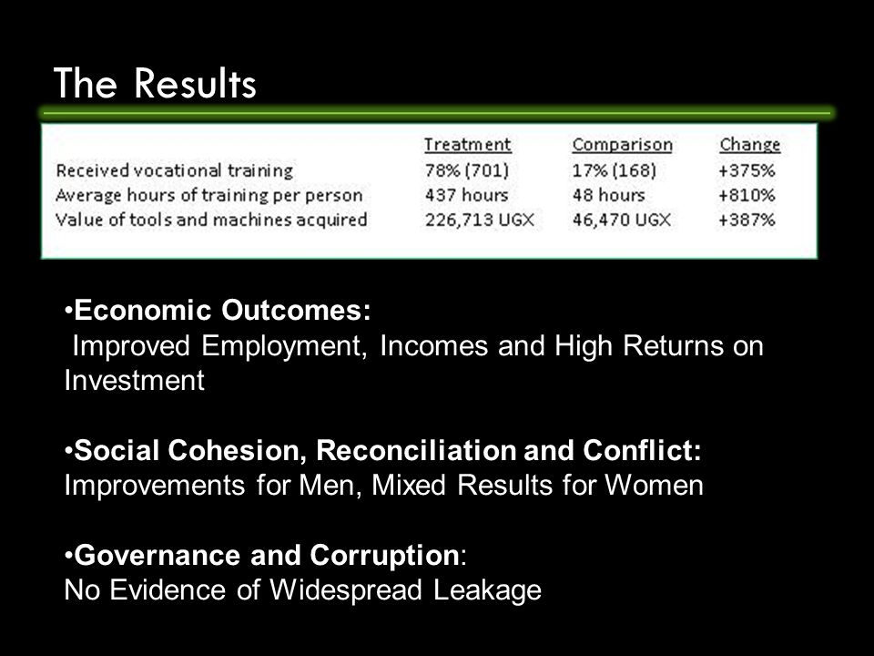 The Results Economic Outcomes: Improved Employment, Incomes and High Returns on Investment Social Cohesion, Reconciliation and Conflict: Improvements for Men, Mixed Results for Women Governance and Corruption: No Evidence of Widespread Leakage
