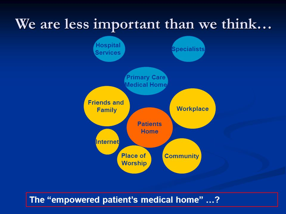 Patients Home Hospital Services Primary Care Medical Home Friends and Family Specialists Community We are less important than we think… The empowered patient's medical home ….