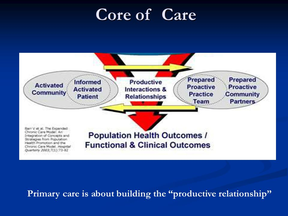 Core of Care Primary care is about building the productive relationship