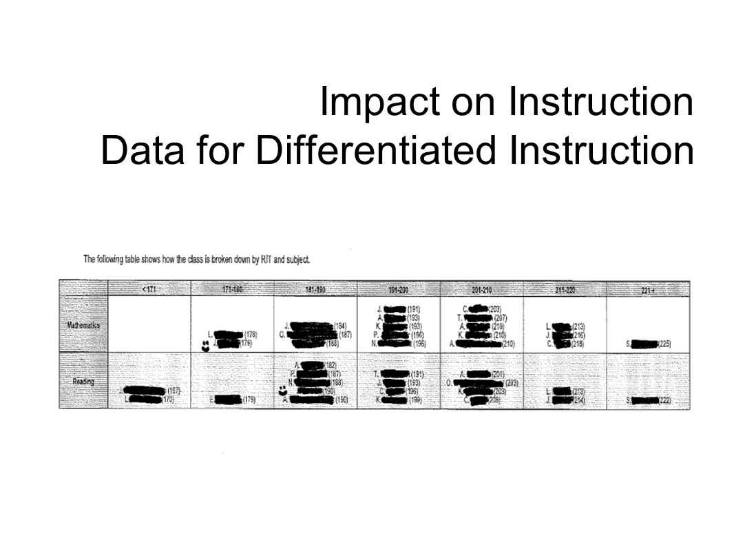 Impact on Instruction Data for Differentiated Instruction