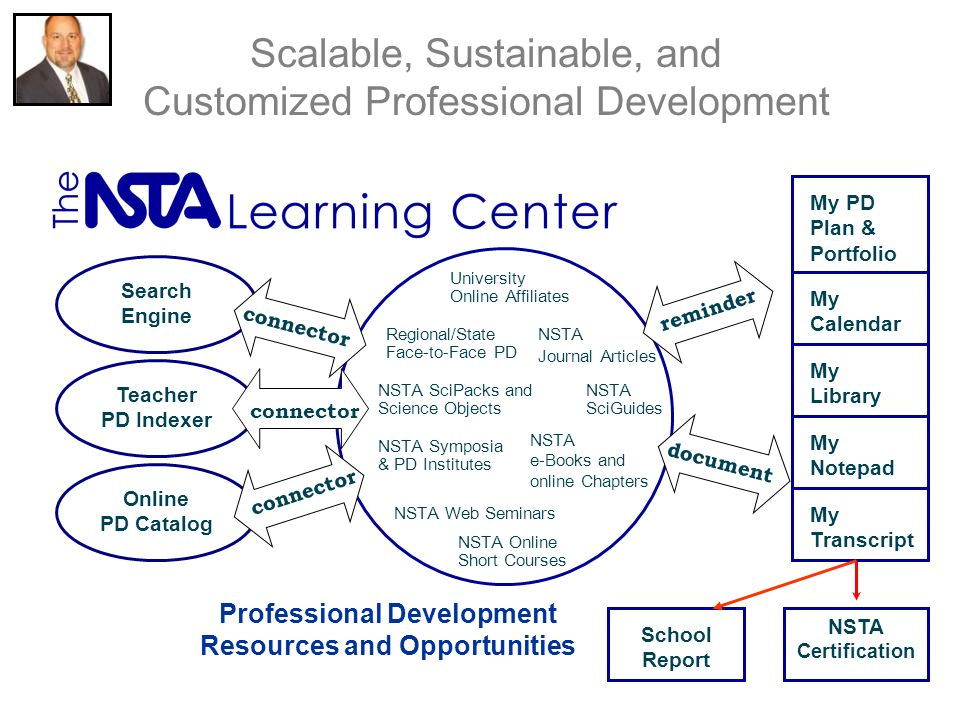 Scalable, Sustainable, and Customized Professional Development NSTA Journal Articles Teacher PD Indexer Professional Development Resources and Opportunities University Online Affiliates NSTA e-Books and online Chapters NSTA Symposia & PD Institutes Regional/State Face-to-Face PD connector reminder NSTA SciGuides document NSTA Certification My PD Plan & Portfolio My Transcript My Library My Notepad My Calendar NSTA SciPacks and Science Objects Search Engine Online PD Catalog connector NSTA Web Seminars NSTA Online Short Courses School Report
