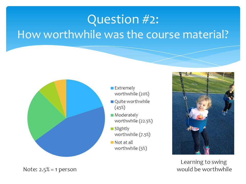 Question #2: How worthwhile was the course material.