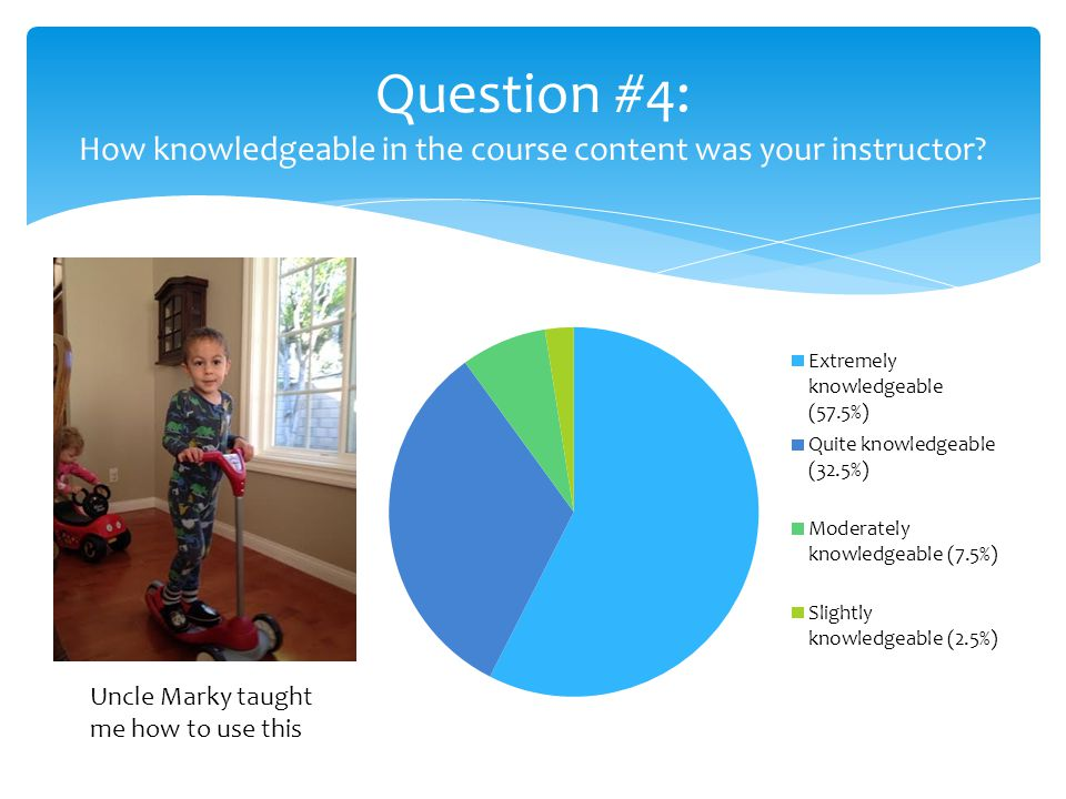 Question #4: How knowledgeable in the course content was your instructor.