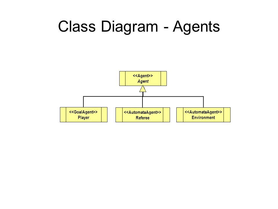 Class Diagram - Agents > Agent > Environment > Referee > Player