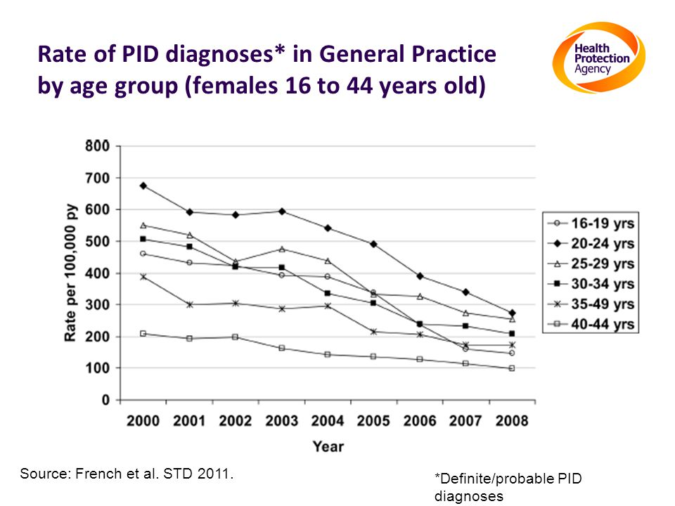 Rate of PID diagnoses* in General Practice by age group (females 16 to 44 years old) *Definite/probable PID diagnoses Source: French et al.