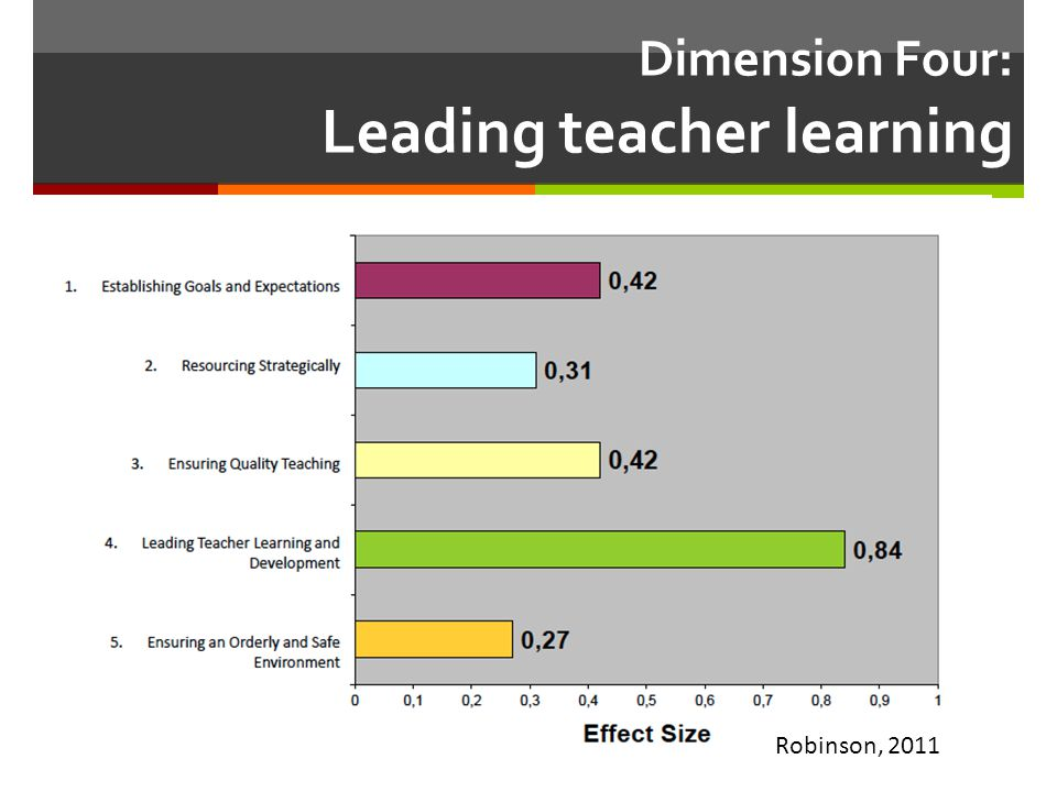 Evidence-based Decisions  Effective leadership of teacher professional learning involves using evidence about student learning to inform decisions about what professional learning is needed, whether it is working, who it is working for, and when it should end (p.